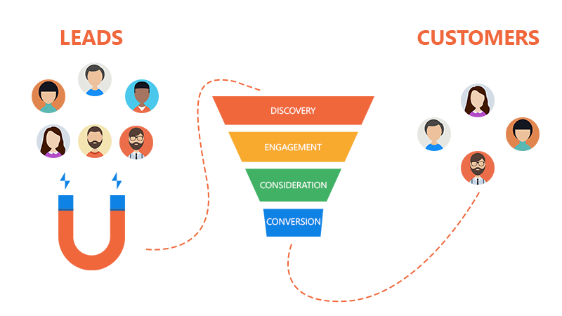 How You Can Get More Business Sales With An Effective Marketing Funnel?
