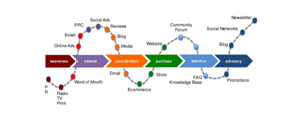 Create a customer journey map for your ideal parents