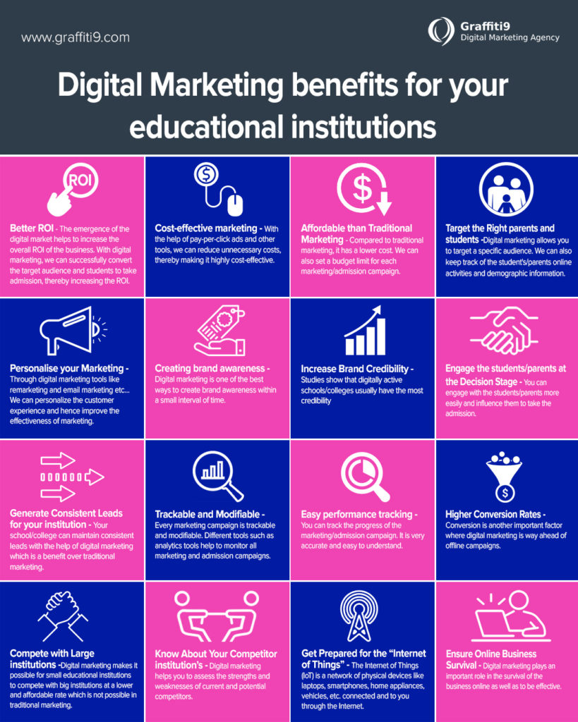 Benefits of digital marketing for educational institutes